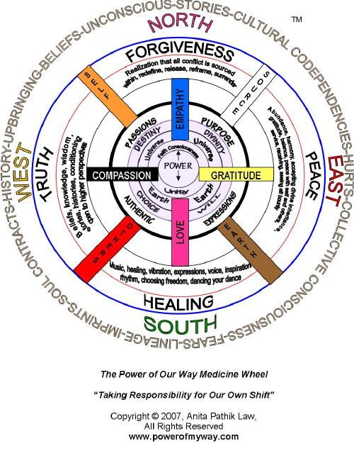 Medicine Wheel forgiveness